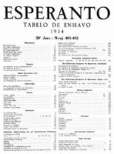 Esperanto : revuo internacia : oficiala organo de Universala Esperanto Asocio. Jaro 30 (1934). Tabelo de enhavo